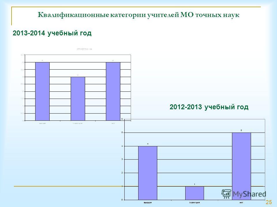 25 Квалификационные категории учителей МО точных наук 2012-2013 учебный год 2013-2014 учебный год