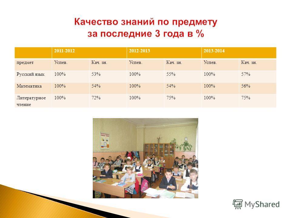2011-20122012-20132013-2014 предмет Успев.Кач. зн.Успев.Кач. зн.Успев.Кач. зн. Русский язык 100% 53% 100% 55% 100% 57% Математика 100% 54% 100% 54% 100% 56% Литературное чтение 100%72%100%75%100%75%