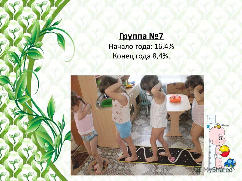 Группа 7 Начало года: 16,4% Конец года 8,4%.