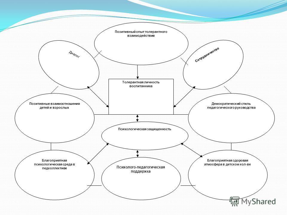Толерантная личность воспитанника Позитивный опыт толерантного взаимодействия Психологическая защищенность Психолого-педагогическая поддержка Благоприятная психологическая среда в педколлективе Позитивные взаимоотношения детей и взрослых Демократичес