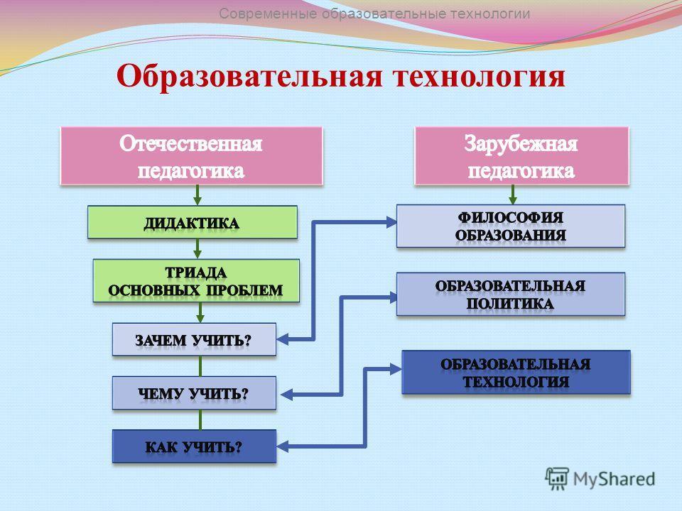 Образовательная технология Современные образовательные технологии