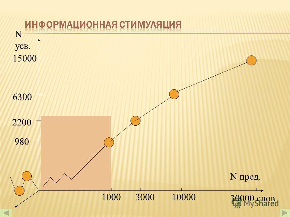 N усв. N предъяви. 502501000 %