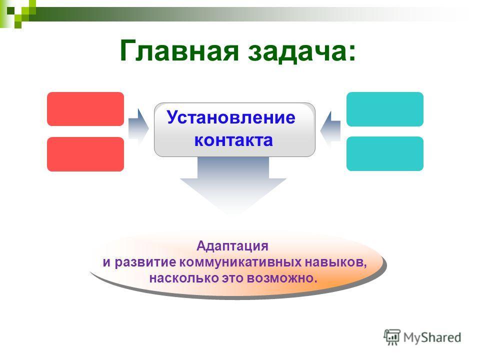 Главная задача: Установление контакта Адаптация и развитие коммуникативных навыков, насколько это возможно. Адаптация и развитие коммуникативных навыков, насколько это возможно.