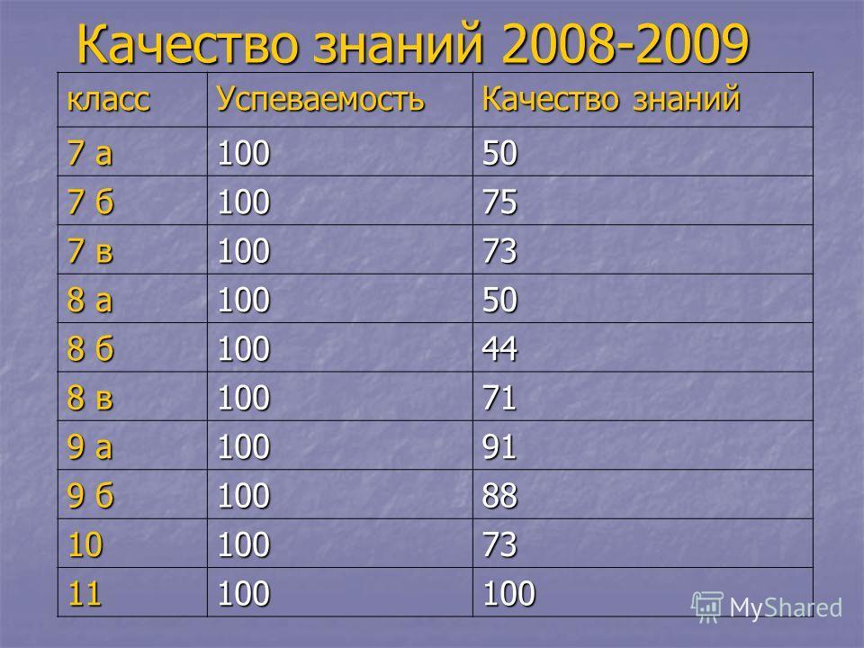 Качество знаний 2008-2009 класс Успеваемость Качество знаний 7 а 10050 7 б 10075 7 в 10073 8 а 10050 8 б 10044 8 в 10071 9 а 10091 9 б 10088 1010073 11100100