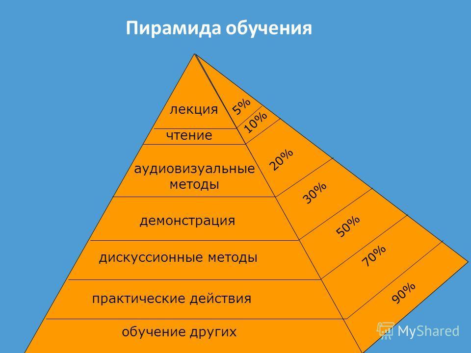 Пирамида обучения обучение других практические действия дискуссионные методы демонстрация аудиовизуальные методы чтение лекция 90% 70% 50% 30% 20% 10% 5%