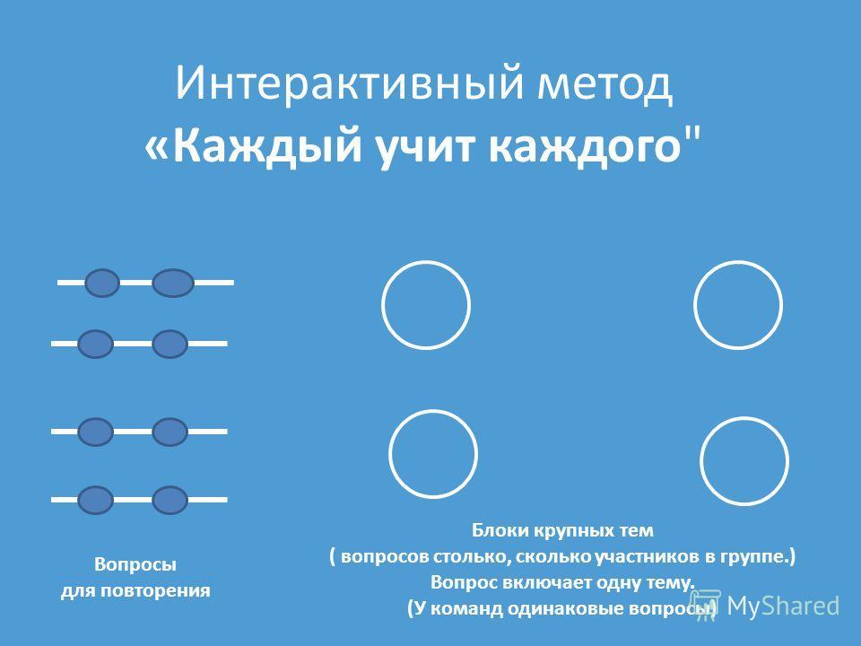 Интерактивный метод «Каждый учит каждого Вопросы для повторения Блоки крупных тем ( вопросов столько, сколько участников в группе.) Вопрос включает одну тему. (У команд одинаковые вопросы)