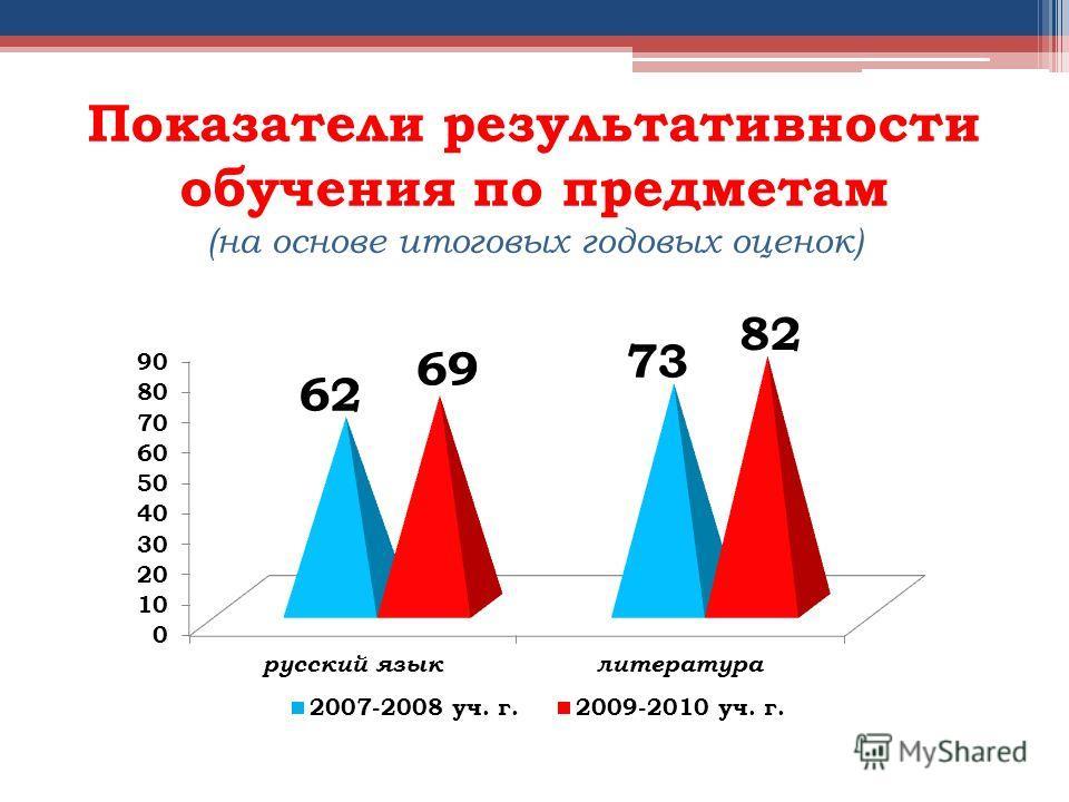 Показатели результативности обучения по предметам (на основе итоговых годовых оценок)
