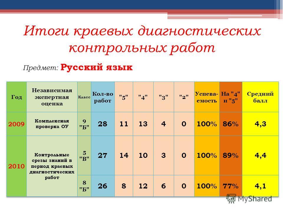 Итоги краевых диагностических контрольных работ Предмет: Русский язык
