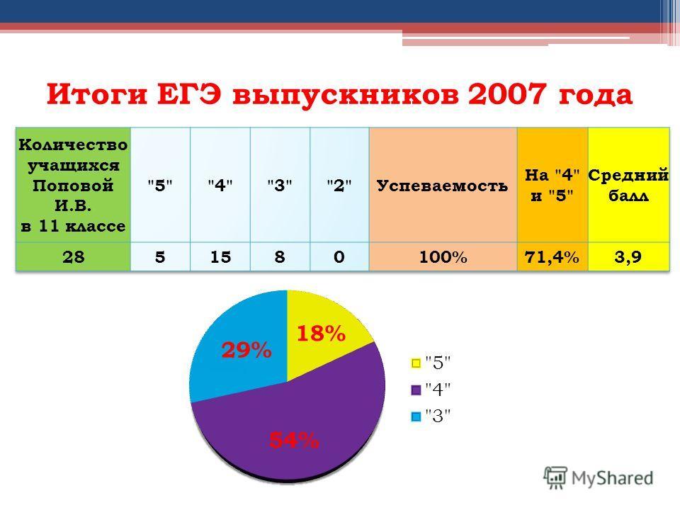 Итоги ЕГЭ выпускников 2007 года