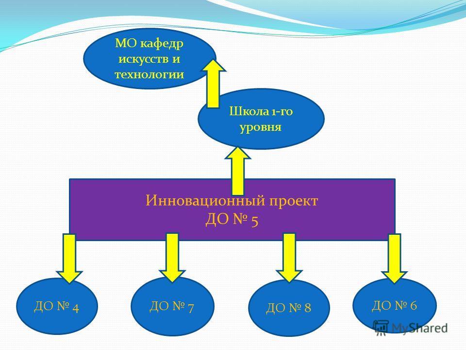 Инновационный проект ДО 5 ДО 4 ДО 7 ДО 8 ДО 6 Школа 1-го уровня МО кафедр искусств и технологии