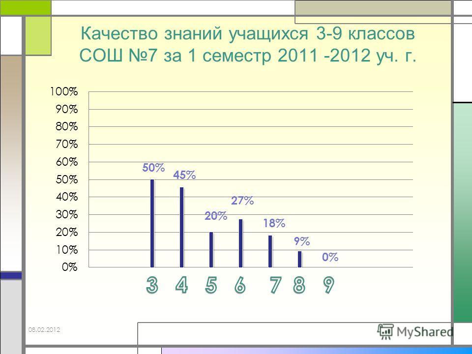 Качество знаний учащихся 3-9 классов СОШ 7 за 1 семестр 2011 -2012 уч. г. 0% 08.02.2012