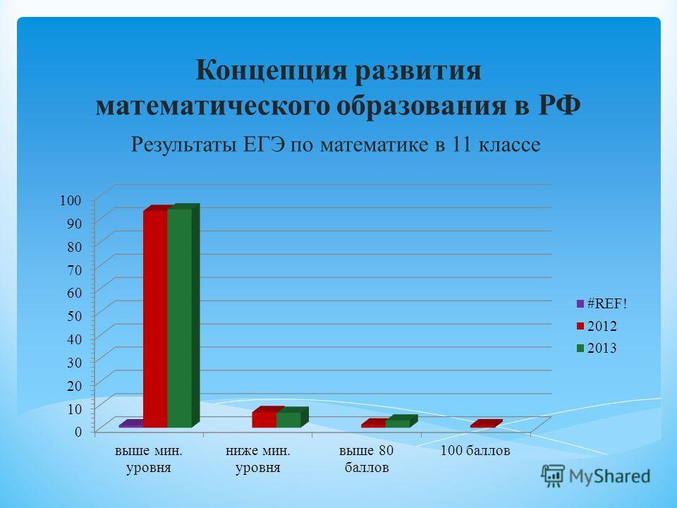 Концепция развития математического образования в РФ Результаты ЕГЭ по математике в 11 классе