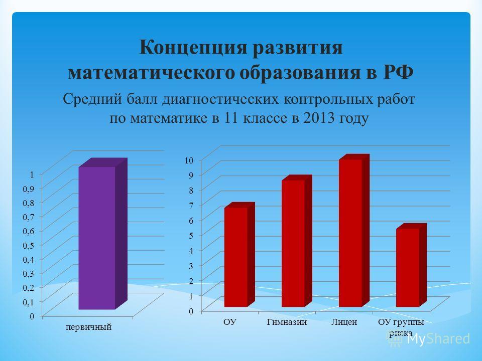 Концепция развития математического образования в РФ Средний балл диагностических контрольных работ по математике в 11 классе в 2013 году