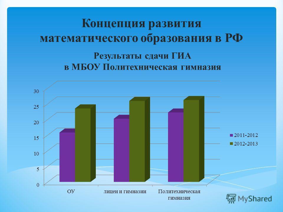 Результаты сдачи ГИА в МБОУ Политехническая гимназия