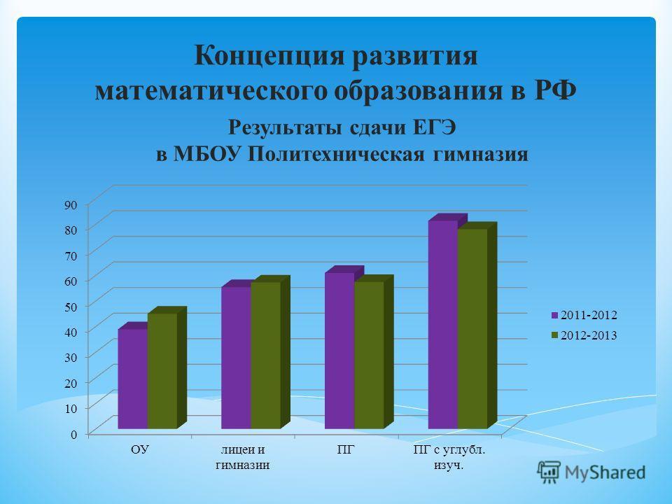 Концепция развития математического образования в РФ Результаты сдачи ЕГЭ в МБОУ Политехническая гимназия