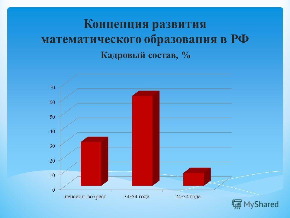 Кадровый состав, % Концепция развития математического образования в РФ