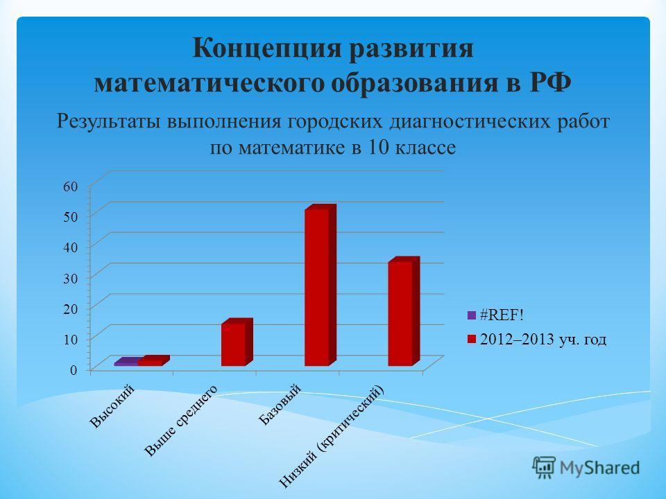 Концепция развития математического образования в РФ Результаты выполнения городских диагностических работ по математике в 10 классе