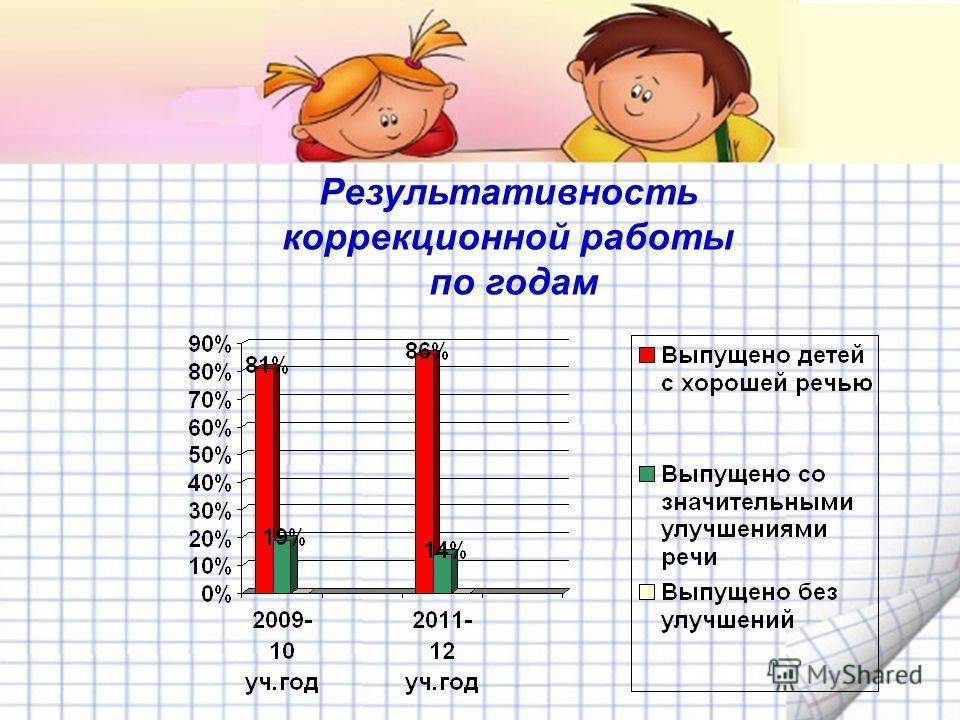 Результативность коррекционной работы по годам