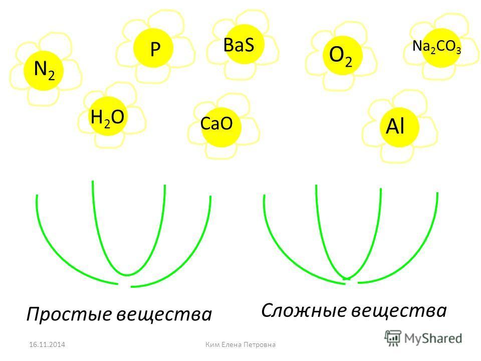 N+3N+3 N +5 N -3 Na 3 N N2O3N2O3 NCl 5 NF 3 Ca 3 N 2 N2O5N2O5 Распределите бинарные соединения на группы 16.11.2014Ким Елена Петровна