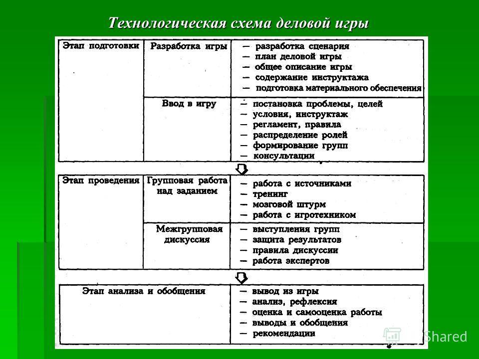 По характеру педагогического процесса выделяются следующие группы игр: По характеру педагогического процесса выделяются следующие группы игр: а)обучающие, тренировочные, контролирующие и обобщающие; б)познавательные, воспитательные, развивающие; в)ре