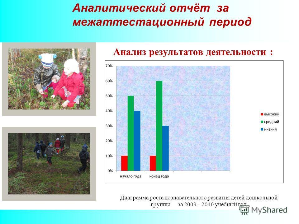 Аналитический отчёт за межаттестационный период Анализ результатов деятельности : Диаграмма роста познавательного развития детей дошкольной группы за 2009 – 2010 учебный год