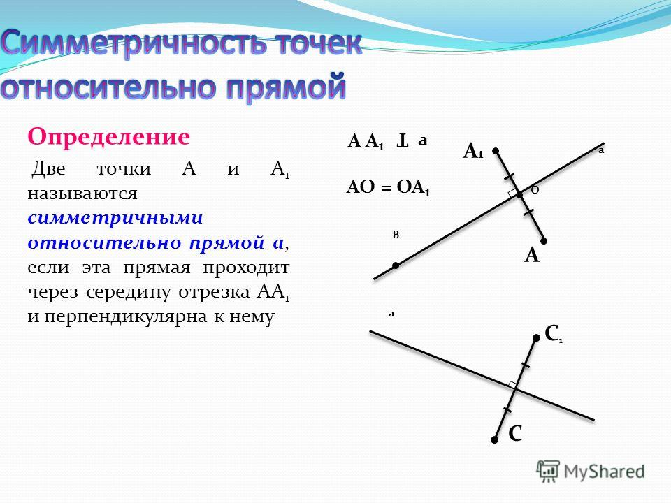 Определение Две точки А и А 1 называются симметричными относительно прямой а, если эта прямая проходит через середину отрезка АА 1 и перпендикулярна к нему A1A1 A a O B A A1A A1 a Т AO = OA 1 C1C1 a C
