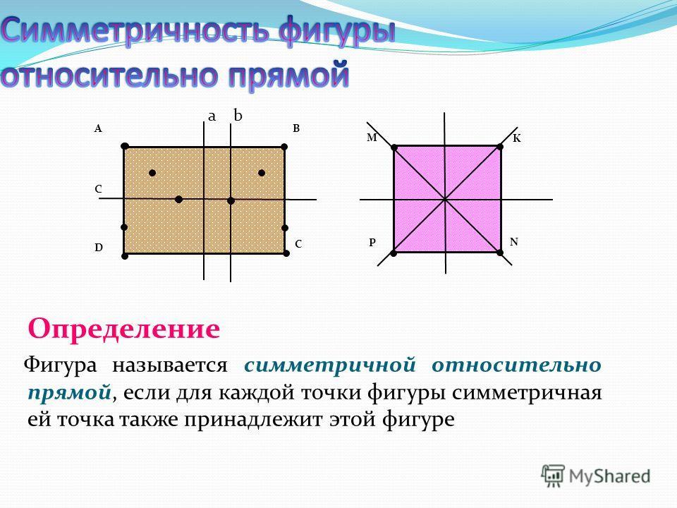Определение Фигура называется симметричной относительно прямой, если для каждой точки фигуры симметричная ей точка также принадлежит этой фигуре А D B C M K N P ab c