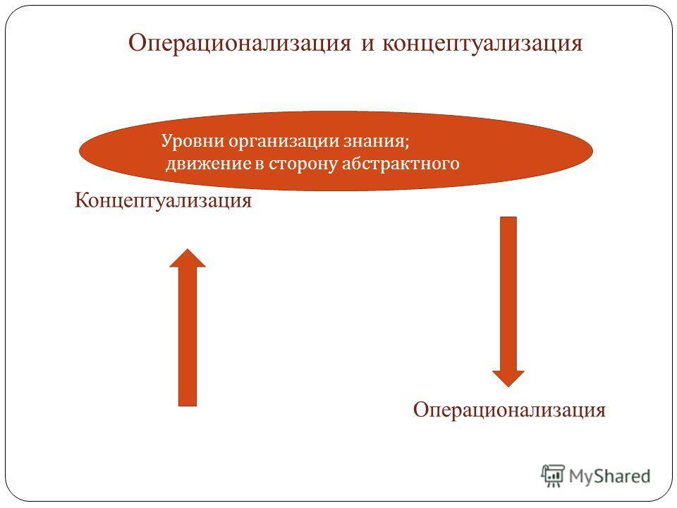 Операционализация и концептуализация Концептуализация Операционализация Уровни организации знания ; движение в сторону абстрактного
