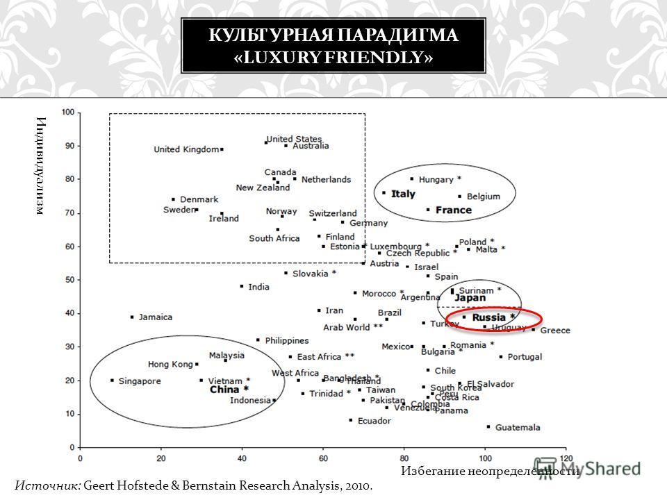 КУЛЬТУРНАЯ ПАРАДИГМА «LUXURY FRIENDLY» Индивидуализм Избегание неопределенности Источник: Geert Hofstede & Bernstain Research Analysis, 2010.
