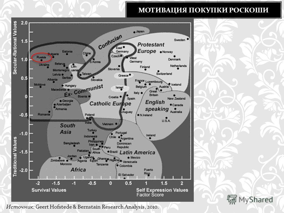 МОТИВАЦИЯ ПОКУПКИ РОСКОШИ Источник: Geert Hofstede & Bernstain Research Analysis, 2010.