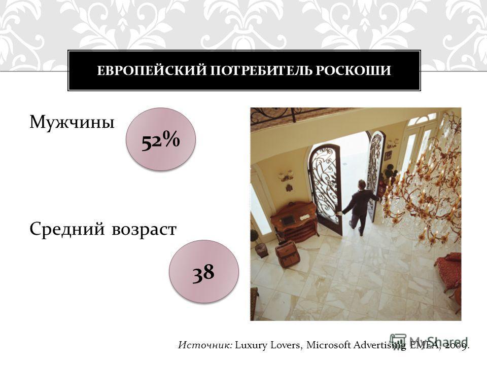 Мужчины Средний возраст ЕВРОПЕЙСКИЙ ПОТРЕБИТЕЛЬ РОСКОШИ 52% 38 Источник: Luxury Lovers, Microsoft Advertising EMEA, 2009.
