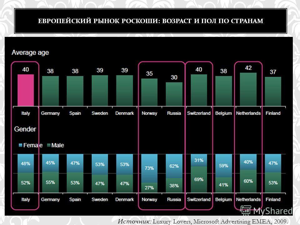 ЕВРОПЕЙСКИЙ РЫНОК РОСКОШИ : ВОЗРАСТ И ПОЛ ПО СТРАНАМ Источник : Luxury Lovers, Microsoft Advertising EMEA, 2009.