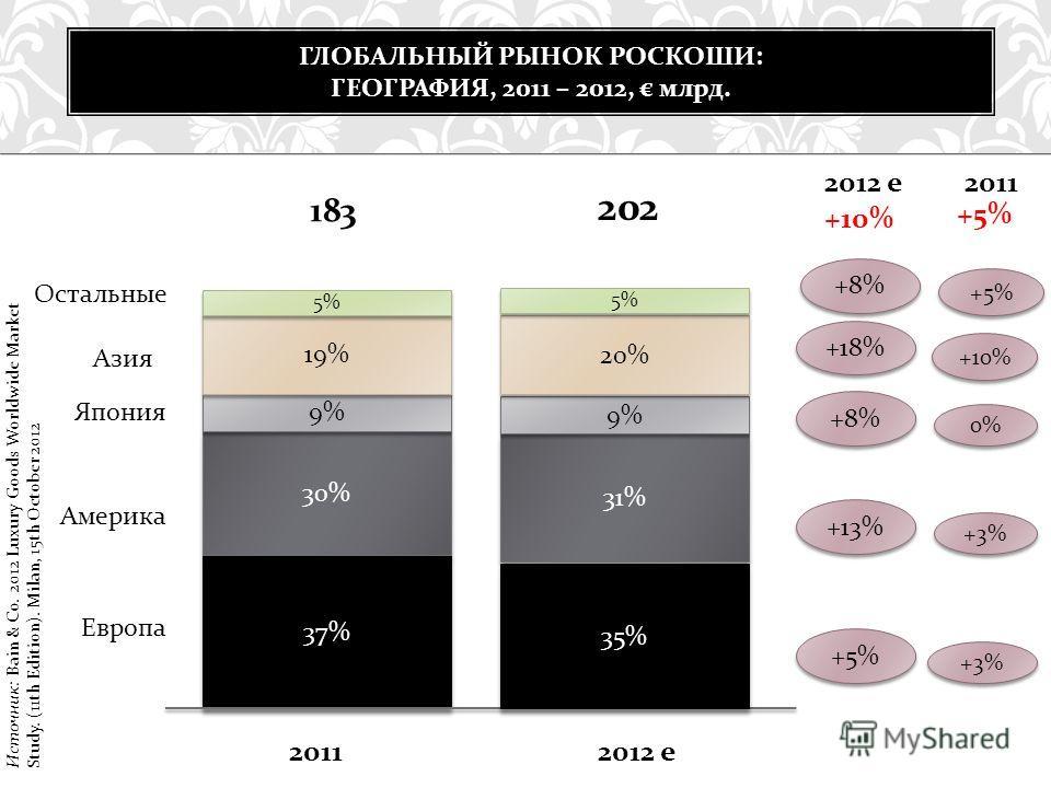 ГЛОБАЛЬНЫЙ РЫНОК РОСКОШИ : ГЕОГРАФИЯ, 2011 – 2012, млрд. 37% 35% Европа 2011 2012 е 30% 31% Америка 9% Япония 19% Азия 20% 5% Остальные 183 202 +5% +3% +13% +3% +8% 0% +18% +10% +8% +5% 2011 2012 е +10% +5% Источник: Bain & Co. 2012 Luxury Goods Worl
