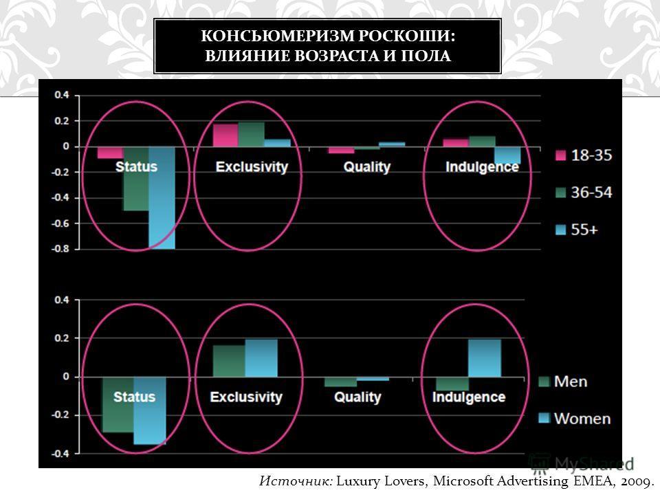 КОНСЬЮМЕРИЗМ РОСКОШИ : ВЛИЯНИЕ ВОЗРАСТА И ПОЛА Источник: Luxury Lovers, Microsoft Advertising EMEA, 2009.