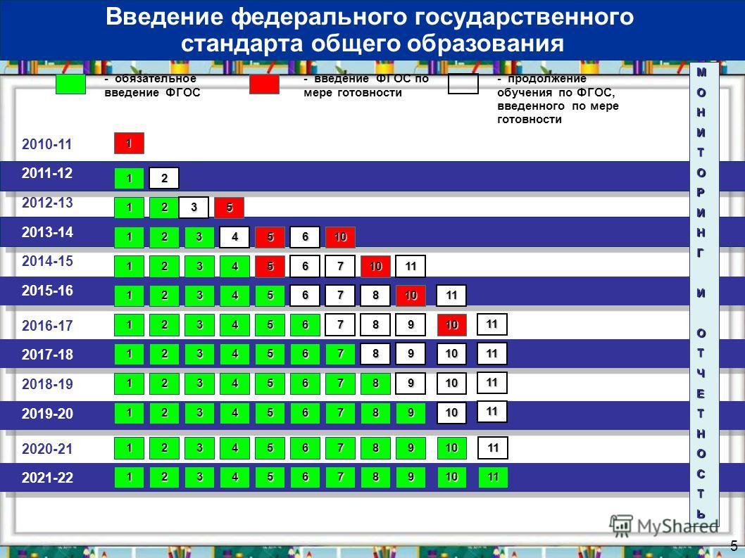 5 2010-11 2011-12 - обязательное введение ФГОС - введение ФГОС по мере готовности 1 МОНИТОРИНГИОТЧЕТНОСТЬ 1 Введение федерального государственного стандарта общего образования 2012-13 2013-14 2014-15 2016-17 2018-19 2020-21 2017-18 2019-20 2021-22 20
