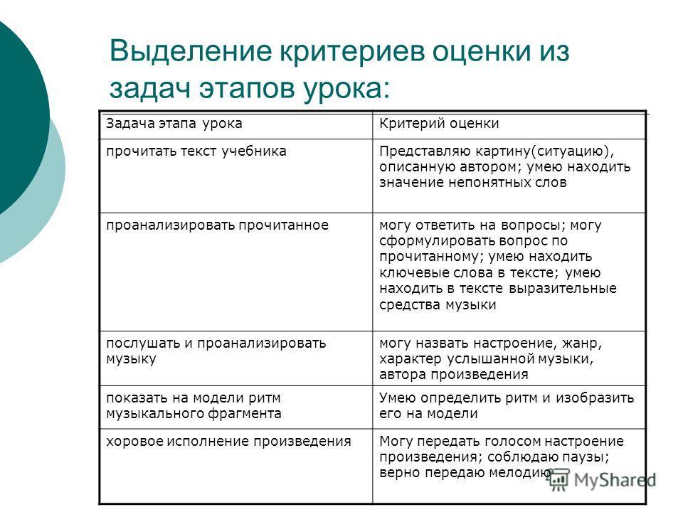 Выделение критериев оценки из задач этапов урока: Задача этапа урока Критерий оценки прочитать текст учебника Представляю картину(ситуацию), описанную автором; умею находить значение непонятных слов проанализировать прочитанное могу ответить на вопро