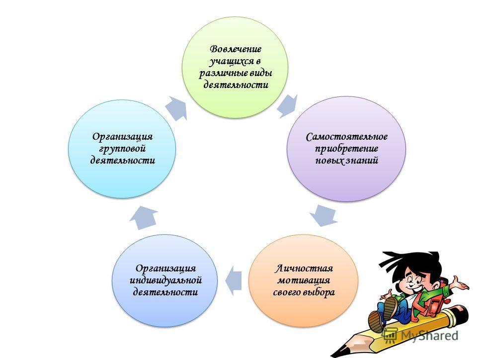 Вовлечение учащихся в различные виды деятельности Самостоятельное приобретение новых знаний Личностная мотивация своего выбора Организация индивидуальной деятельности Организация групповой деятельности