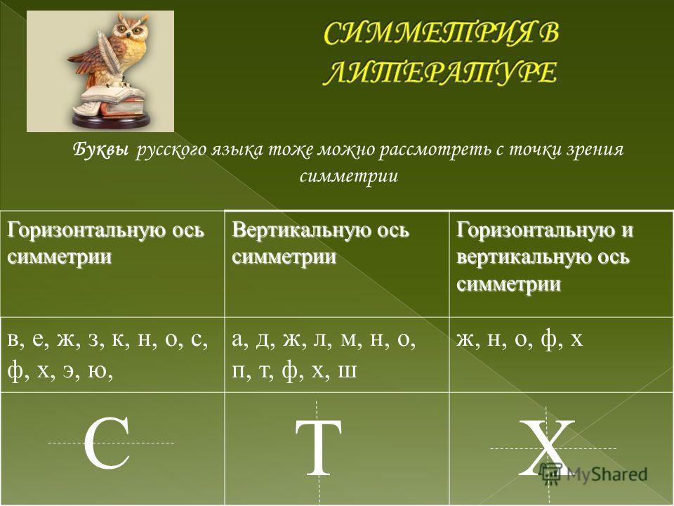 Горизонтальную ось симметрии Вертикальную ось симметрии Горизонтальную и вертикальную ось симметрии в, е, ж, з, к, н, о, с, ф, х, э, ю, а, д, ж, л, м, н, о, п, т, ф, х, ш ж, н, о, ф, х С Т Х Буквы русского языка тоже можно рассмотреть с точки зрения