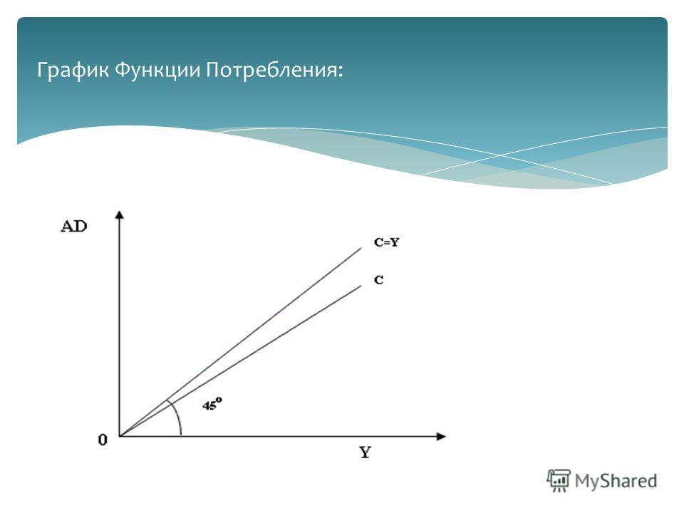 График Функции Потребления: