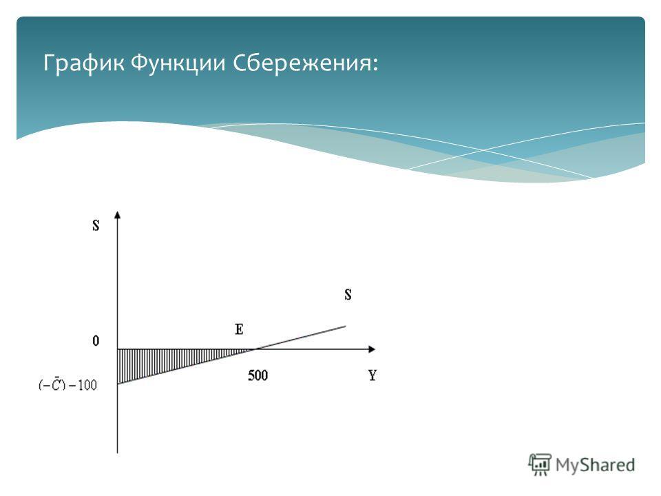 График Функции Сбережения: