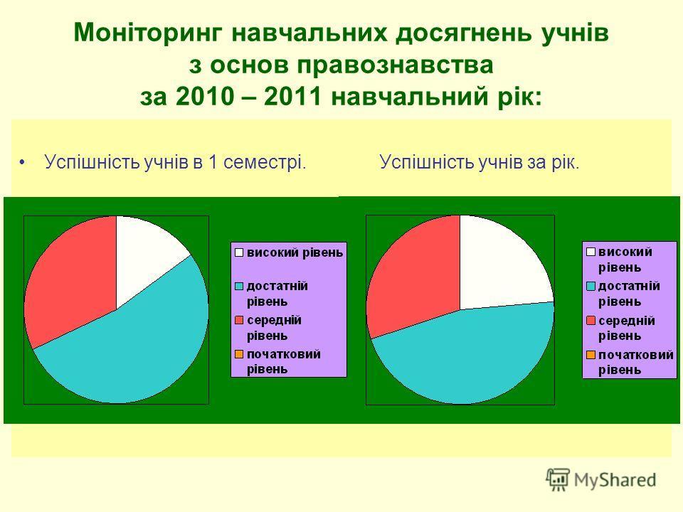 Моніторинг навчальних досягнень учнів з основ правознавства за 2010 – 2011 навчальний рік: Успішність учнів в 1 семестрі. Успішність учнів за рік.