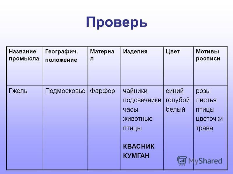 Заполни таблицу Название промысла Географич. положение Материал Изделия Цвет Мотивы росписи