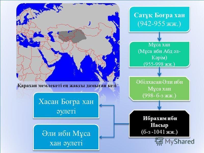 Қкккарахан мемлекеті ең жақсы дамыған кезі Мұса хан (Мұса ибн Абд әл- Кәрім) (955-998 жж.) Мұса хан (Мұса ибн Абд әл- Кәрім) (955-998 жж.) Әбілхасан Әли ибн Мұса хан (998- б-з жж.) Әбілхасан Әли ибн Мұса хан (998- б-з жж.) Ибрахим ибн Насыр (б-з -104