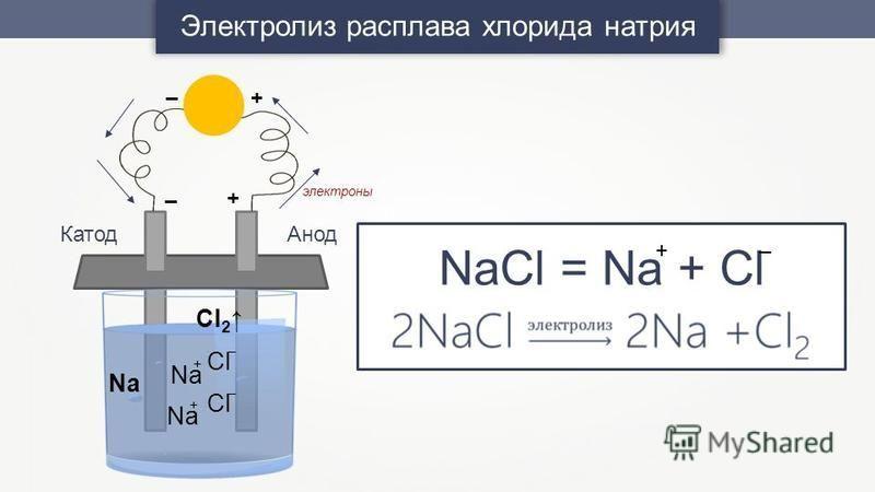 Электролиз расплава хлорида натрия + – +– Анод Катод Cl 2 Cl – – Na + + электроны NaCl = Na + Cl +–