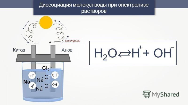 Диссоциация молекул воды при электролизе растворов Н 2 О Н + ОH +– + – +– Анод Катод Cl 2 Cl – – Na + + электроны H + H + OH – –