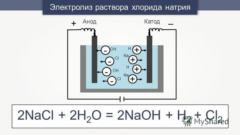 Электролиз раствора хлорида натрия --- -+++ + OH Cl Na Cl H H Анод Катод +– 2NaCl + 2H 2 O = 2NaOH + H 2 + Cl 2