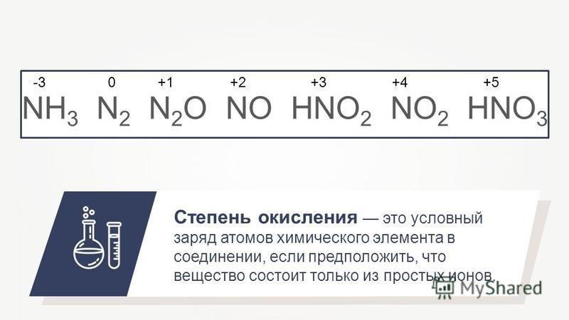 NH 3 N 2 N 2 O NO HNO 2 NO 2 HNO 3 Степень окисления это условный заряд атомов химического элемента в соединении, если предположить, что вещество состоит только из простых ионов. -30+1+2+3+4+5