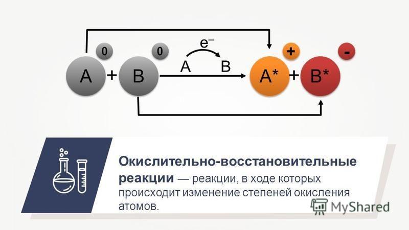 Окислительно-восстановительные реакции реакции, в ходе которых происходит изменение степеней окисления атомов. A A B B A* B* ++ A 0 0 0 0 B e–e– + + - -