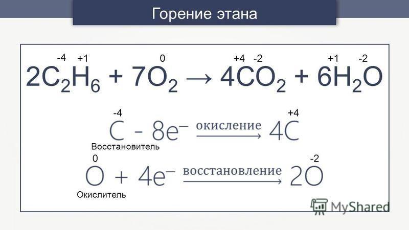 Горение этана 2С 2 Н 6 + 7О 2 4СО 2 + 6Н 2 О +1 -4 0 -2 +1 +4 -4 +4 0 -2 Окислитель Восстановитель -2