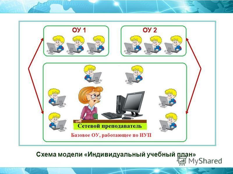 Схема модели «Индивидуальный учебный план» ОУ 1ОУ 2